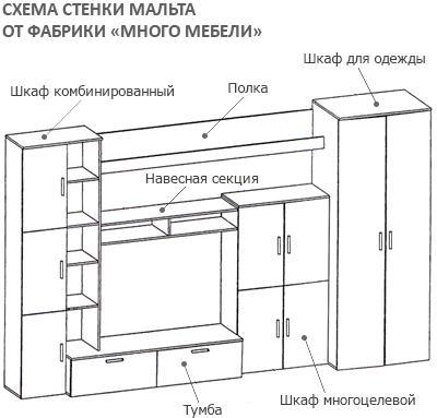 схема сборки стенки мальта